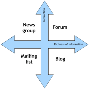 Positioning CGM tools