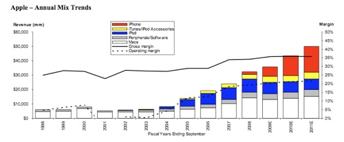 AAPL financials