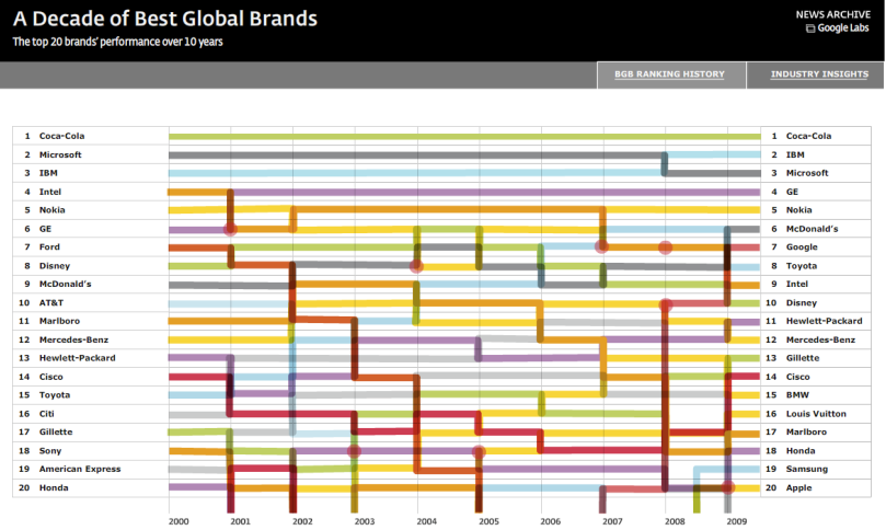 (on the interactive chart) hover on a company name to see its ten years of rankings