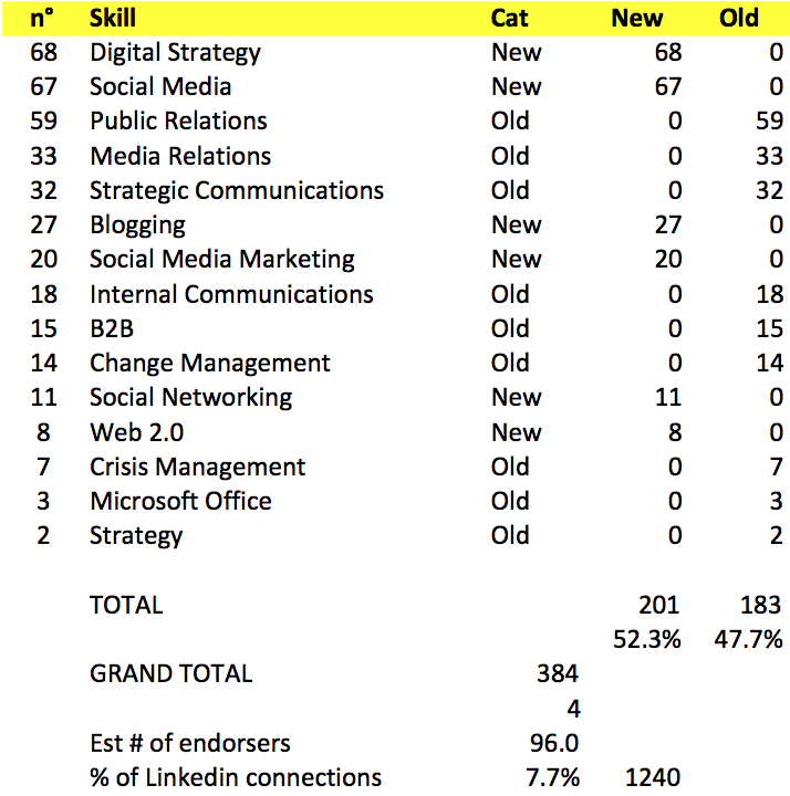 2013 02 19 endorsement stats