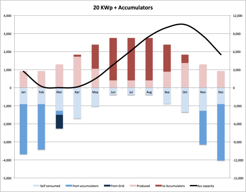 2013 09 30 curve consumo e generazione con accumulatori