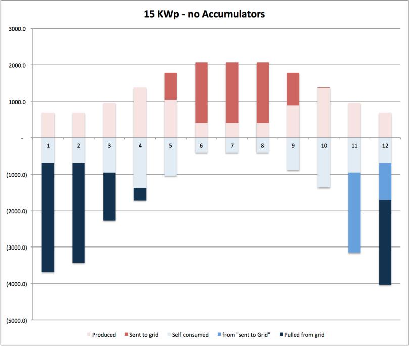 2013 09 30 curve consumo e generazione
