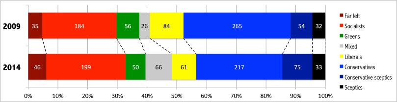 2014 05 26 EU 2014 results