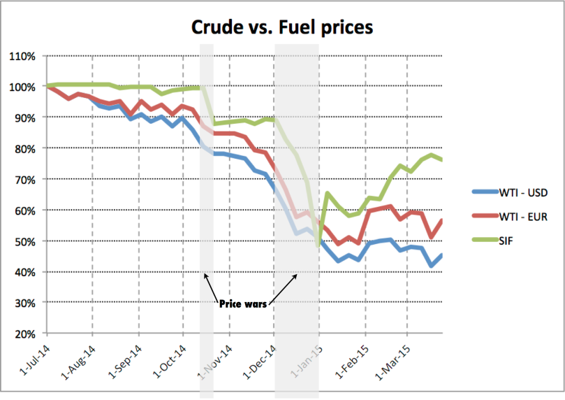 2015 03 28 crude vs fuel prices