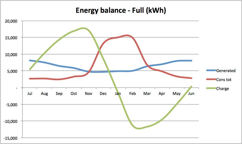 2015 05 03 energy balance (full)