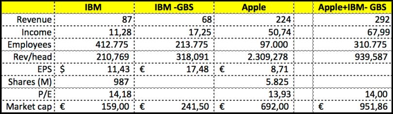 2015 08 02 IBM takeover