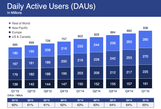 2015 Facebook Daily Active Users