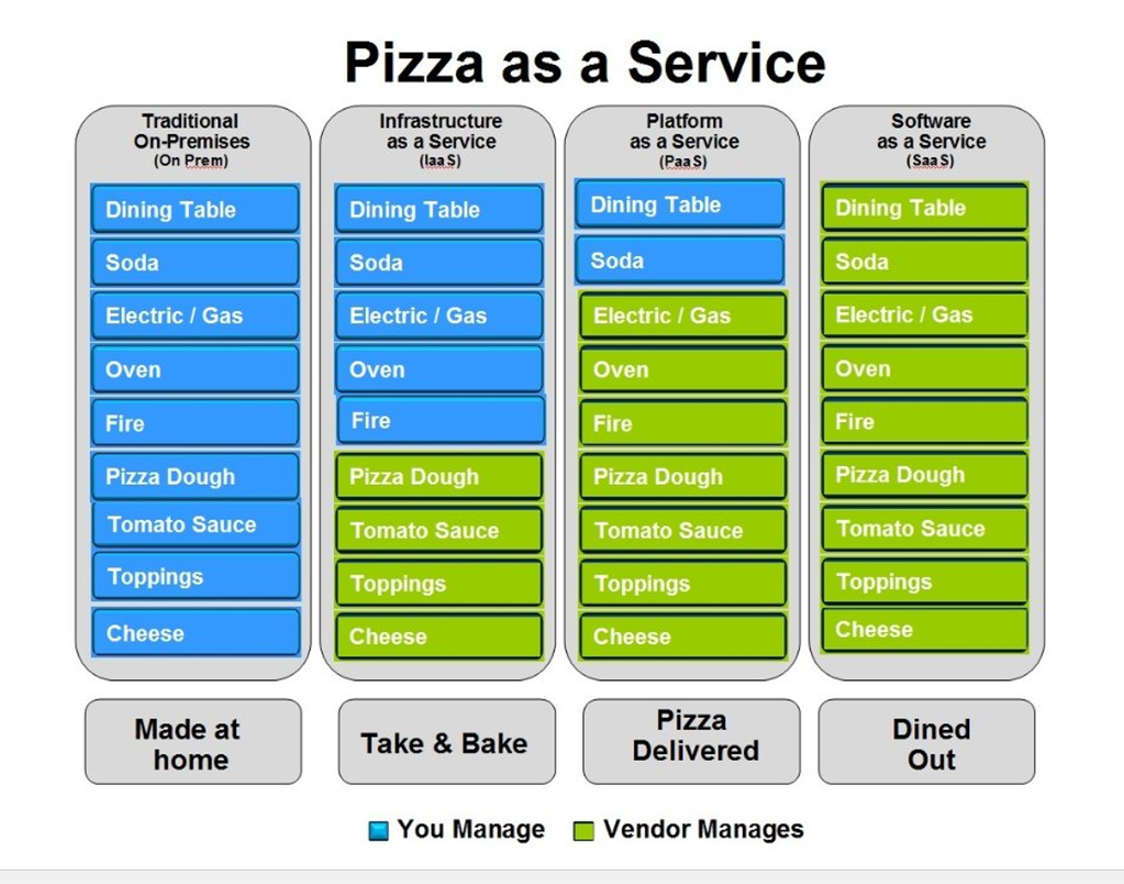 2016 pizza as a Service