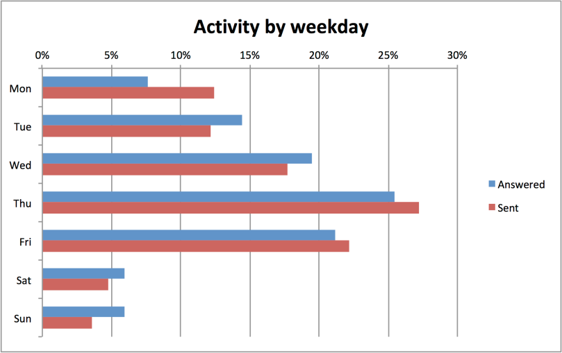 activity by weekday.png